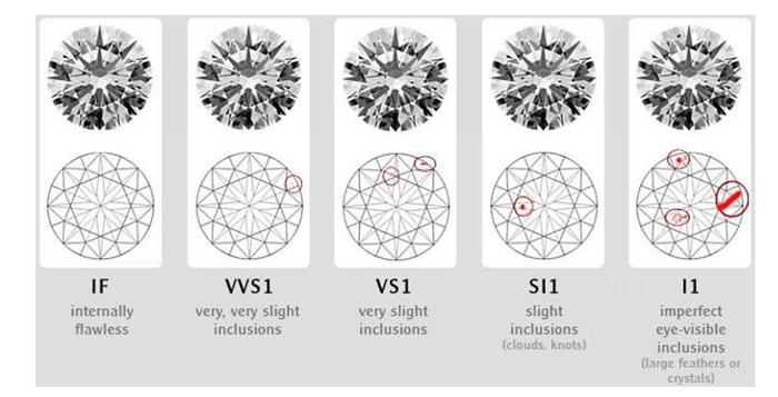Độ tinh khiết kim cương